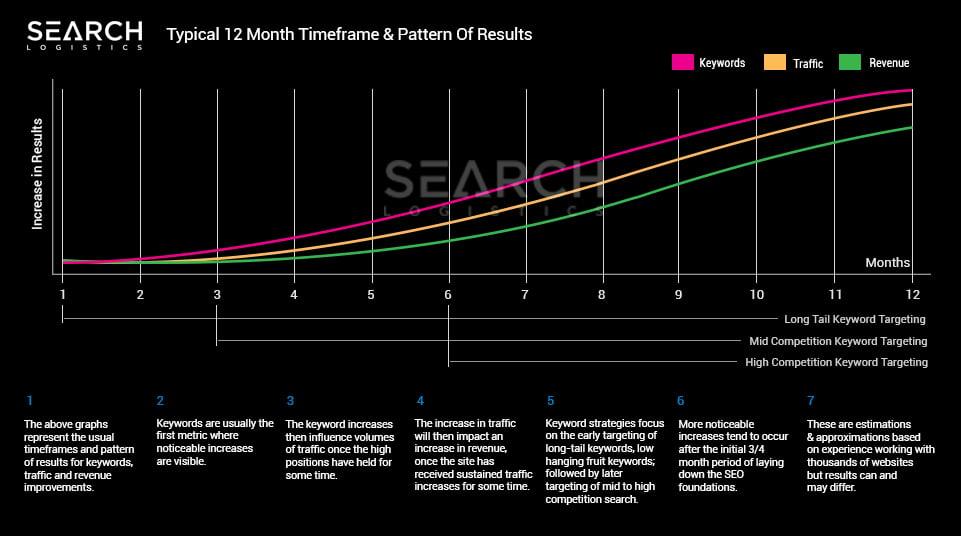 SearchLogistics SEO Timeframe