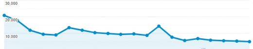 google-penalty-traffic-drop