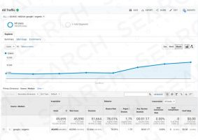 Get more SEO traffic to your website